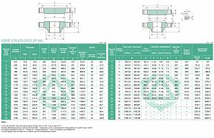 CLASS 900 FLANGES